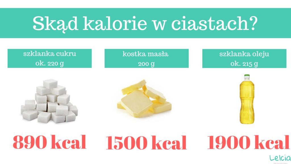 kalorie w ciastach