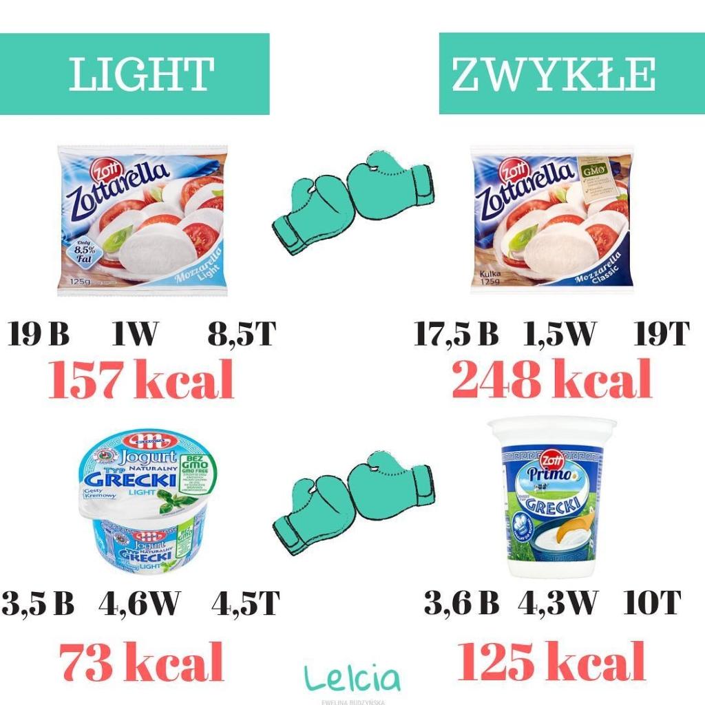 nabial mozzarella jogurt grecki light tlusty odtluszczony pelnotlusty chudy zero