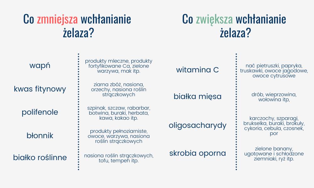 Czynniki wpływające na wchłanianie żelaza niehemowego, lelcia.pl